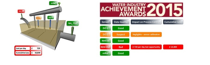 innovation compliance water industry awards
