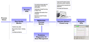 Perceptive Engineering, water, wastewater, asset optimisation, efficiency, sensor, data validation